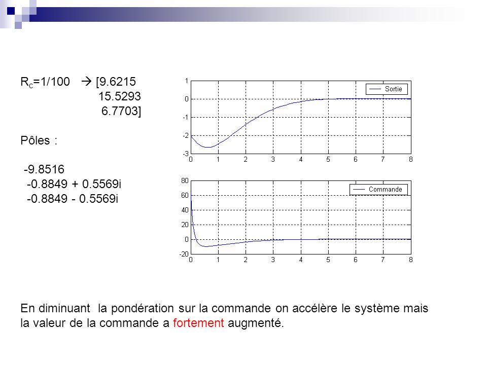 Rc=1/100  [9.6215 15.5293. 6.7703] Pôles : -9.8516. -0.8849 + 0.5569i. -0.8849 - 0.5569i.